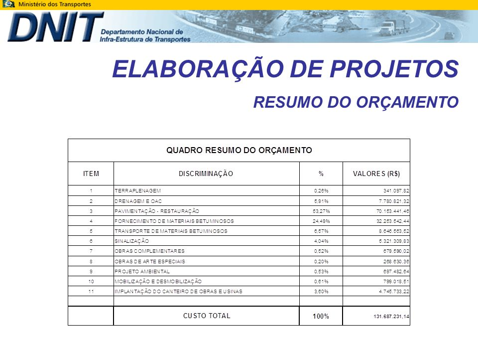 OBRIGADA.PROJETO EXECUTIVO DE ENGENHARIA PARA RESTAURAÇÃO DA RODOVIA BR-364/RO – C.R.E.M.A.