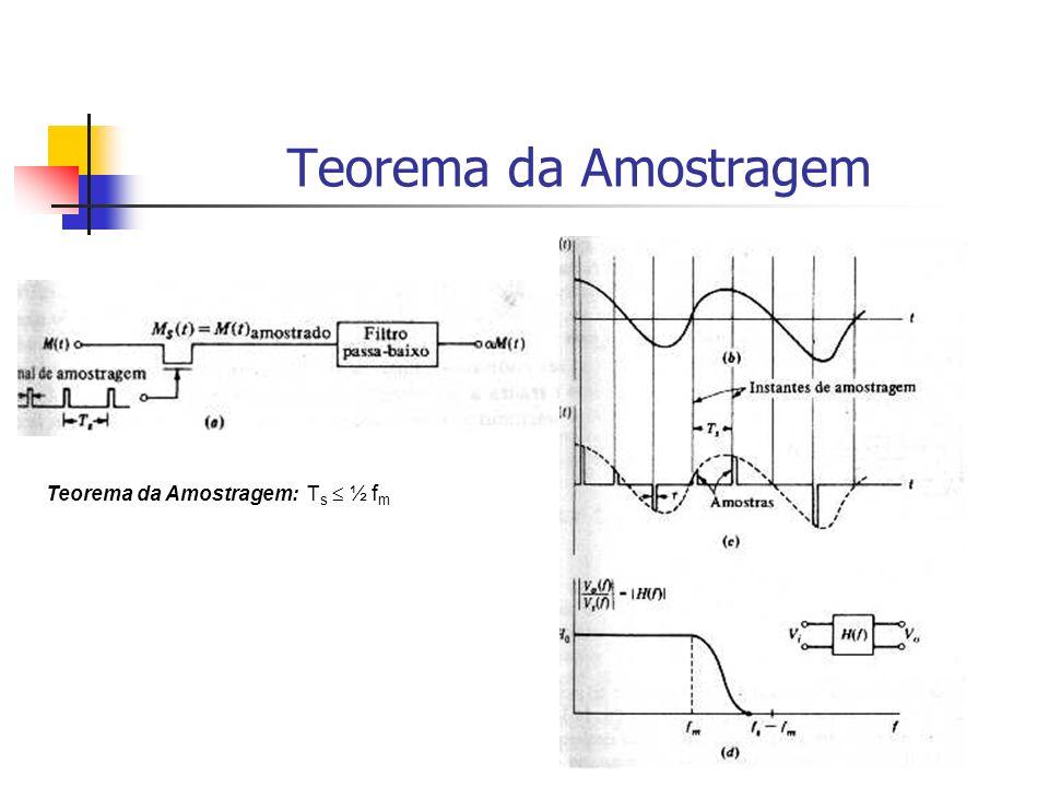 Teorema da Amostragem Teorema da Amostragem: T s ½ f m
