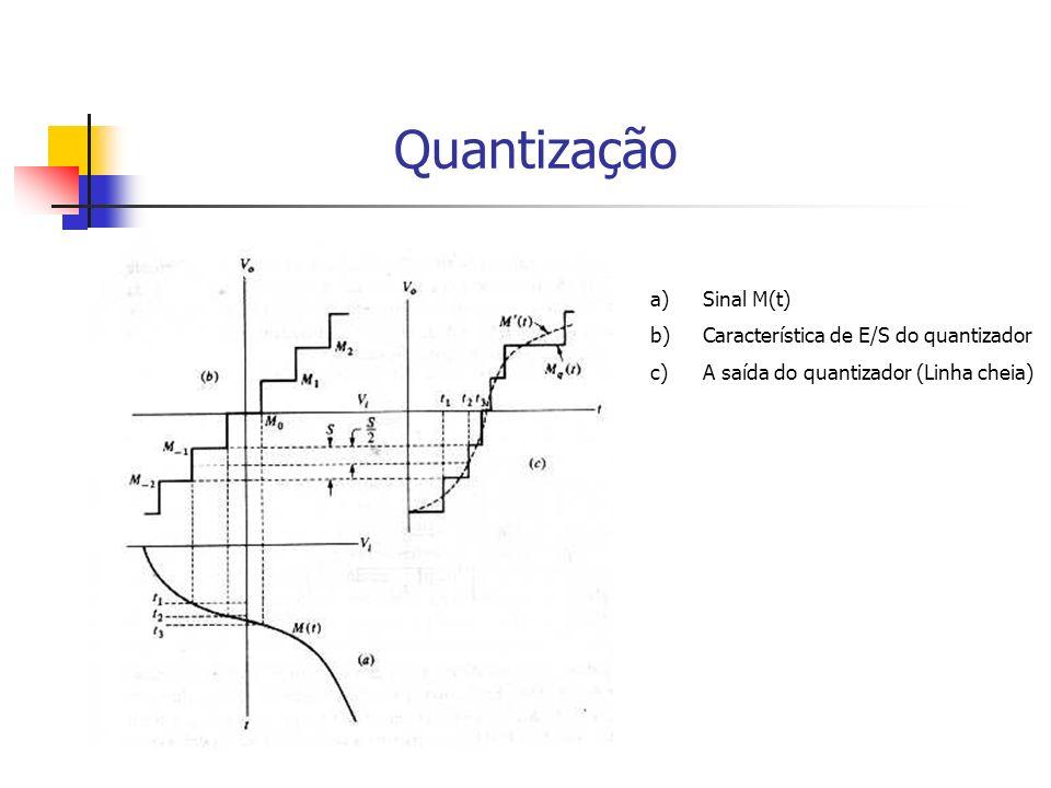 Quantização a)Sinal M(t) b)Característica de E/S do quantizador c)A saída do quantizador (Linha cheia)