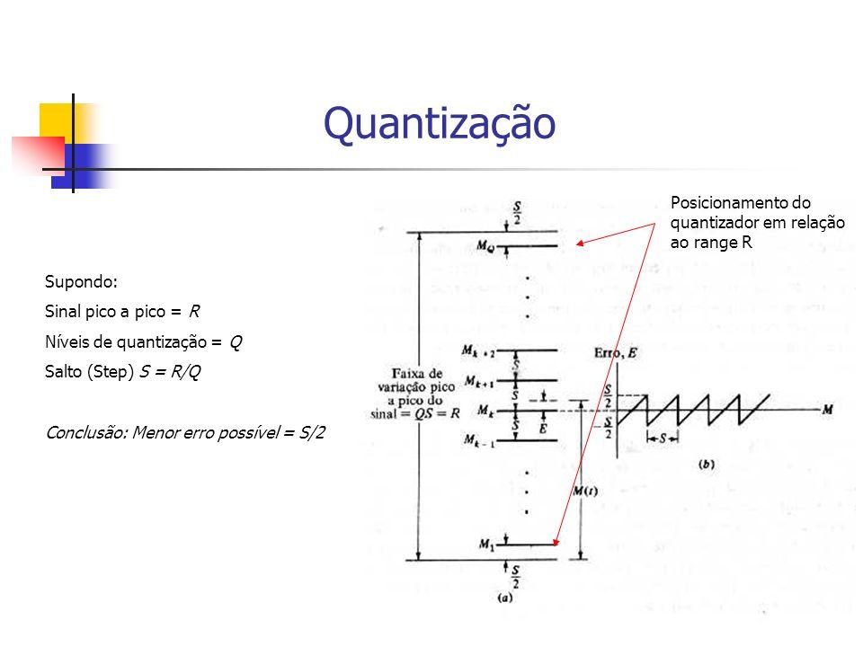Quantização Supondo: Sinal pico a pico = R Níveis de quantização = Q Salto (Step) S = R/Q Conclusão: Menor erro possível = S/2 Posicionamento do quant