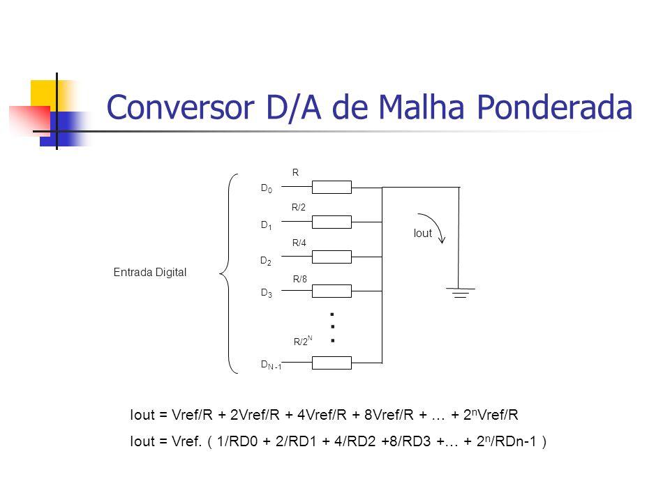 Conversor D/A de Malha Ponderada R R/2 R/4 R/8... R/2 N D0D0 D1D1 D2D2 D3D3 D N -1 Entrada Digital Iout Iout = Vref/R + 2Vref/R + 4Vref/R + 8Vref/R +
