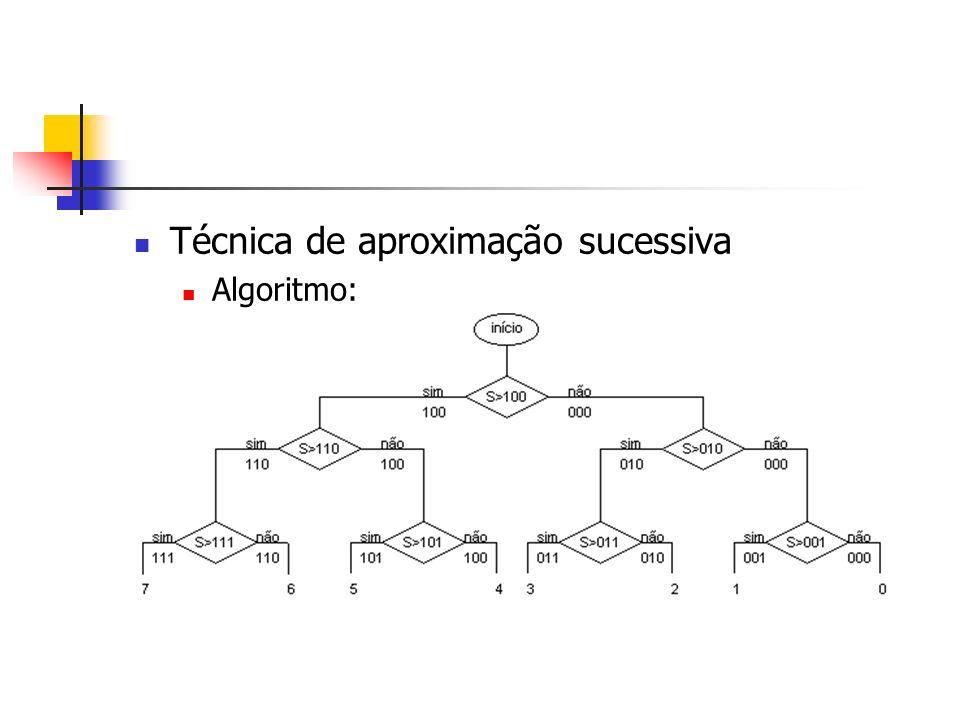 Técnica de aproximação sucessiva Algoritmo: