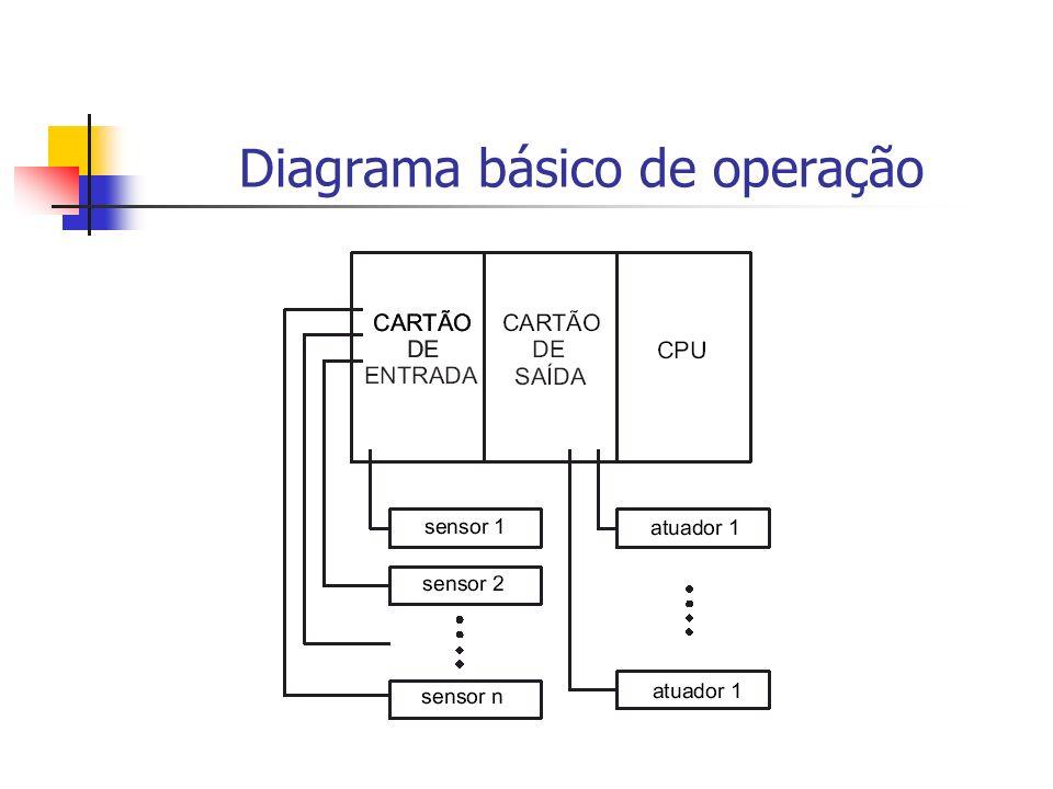 Sensores e Atuadores Exemplos de sensores: Cilindro Pneumático (Ex.: Indutivo); Sensores de distancia (Proximidade); Lineares Encoders Fotosensores; Termopares;...