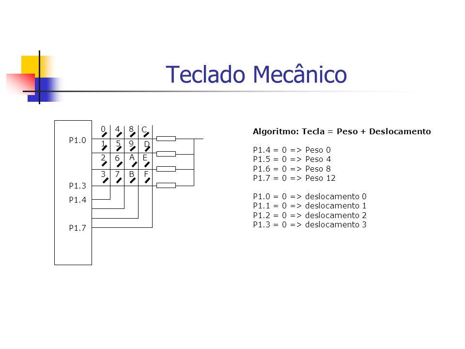 Teclado Mecânico F E D C B A 9 8 7 6 5 4 3 2 1 0 P1.0 P1.3 P1.4 P1.7 Algoritmo: Tecla = Peso + Deslocamento P1.4 = 0 => Peso 0 P1.5 = 0 => Peso 4 P1.6