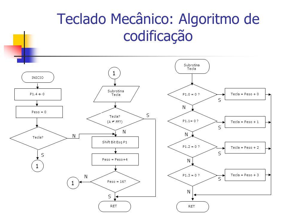 Teclado Mecânico: Algoritmo de codificação INICIO P1.4 0 Peso = 0 Subrotina Tecla Tecla? (A FF?) Shift Bit Esq P1 Peso = Peso+4 Peso = 16? RET Subroti