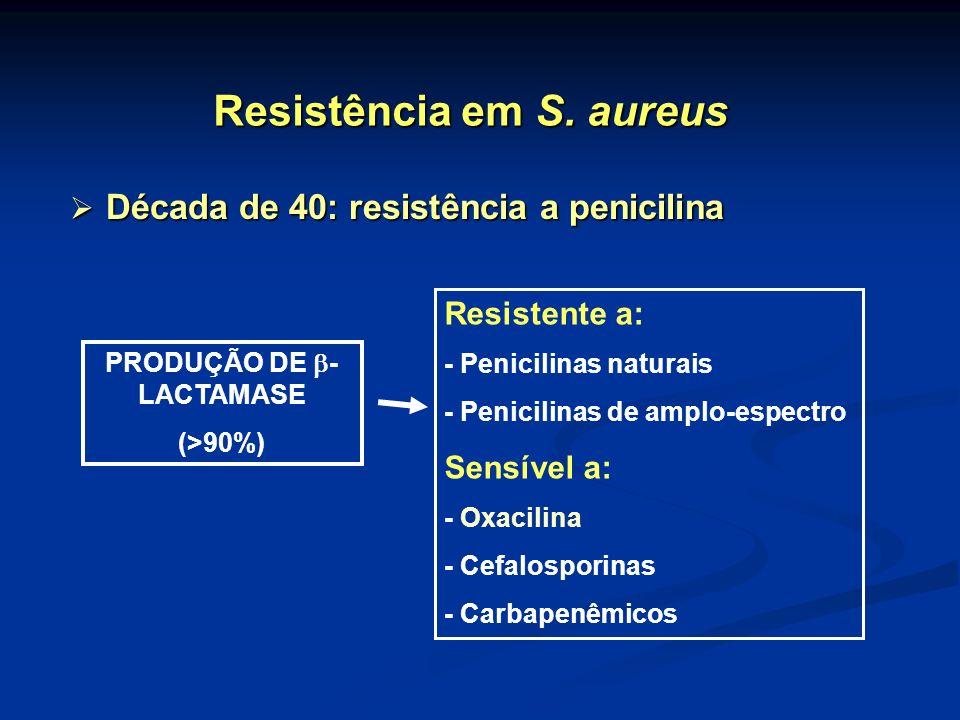PRODUÇÃO DE - LACTAMASE (>90%) Resistente a: - Penicilinas naturais - Penicilinas de amplo-espectro Sensível a: - Oxacilina - Cefalosporinas - Carbape