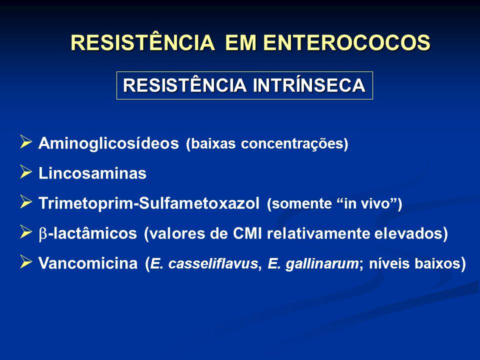 RESISTÊNCIA INTRÍNSECA Aminoglicosídeos (baixas concentrações) Lincosaminas Trimetoprim-Sulfametoxazol (somente in vivo) -lactâmicos ( valores de CMI
