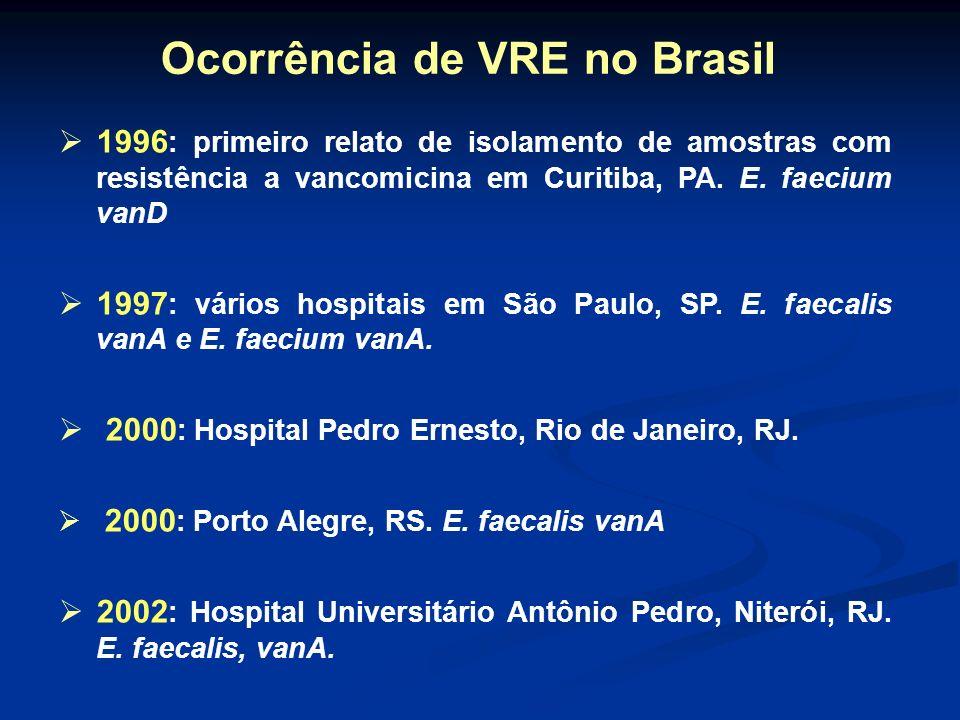 1996 : primeiro relato de isolamento de amostras com resistência a vancomicina em Curitiba, PA. E. faecium vanD 1997 : vários hospitais em São Paulo,