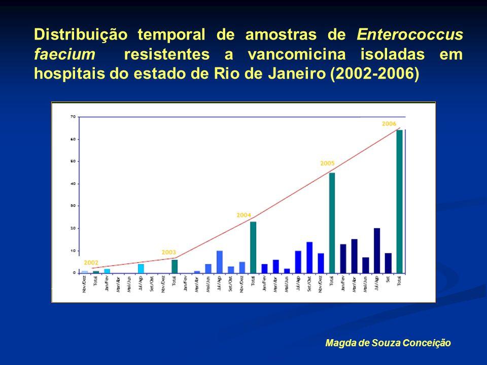 Distribuição temporal de amostras de Enterococcus faecium resistentes a vancomicina isoladas em hospitais do estado de Rio de Janeiro (2002-2006) Magd