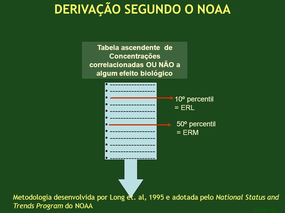 Slide 10 ----------------- Tabela ascendente de Concentrações correlacionadas OU NÃO a algum efeito biológico 10º percentil = ERL 50º percentil = ERM