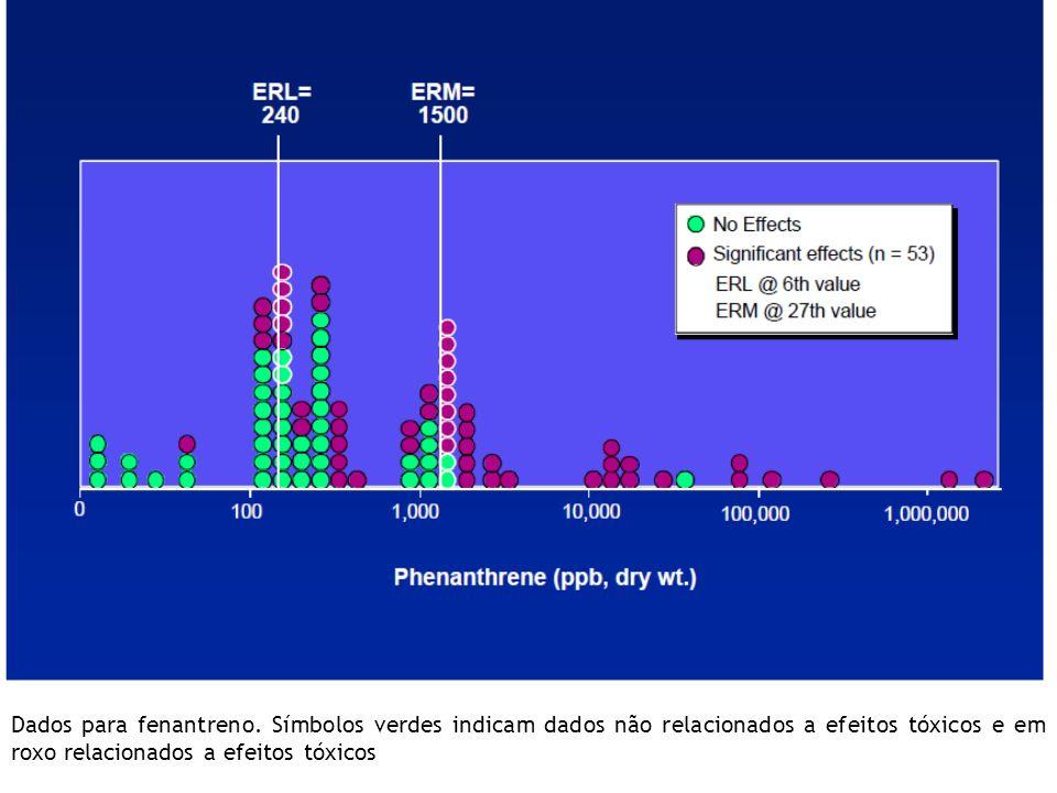 Slide 11 Dados para fenantreno.