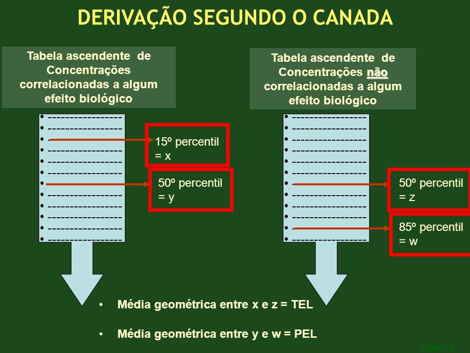 Slide 12 ----------------- Tabela ascendente de Concentrações correlacionadas a algum efeito biológico não Tabela ascendente de Concentrações não correlacionadas a algum efeito biológico 15º percentil = x 50º percentil = y 50º percentil = z 85º percentil = w Média geométrica entre x e z = TEL Média geométrica entre y e w = PEL DERIVAÇÃO SEGUNDO O CANADA