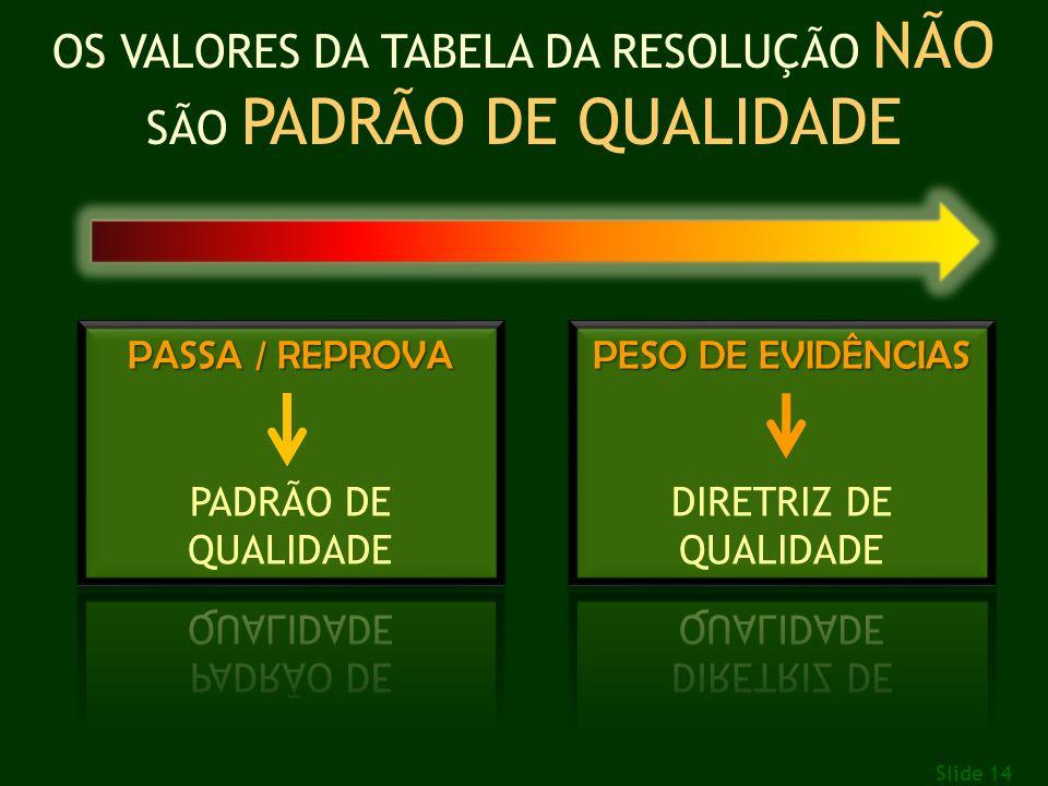 Slide 14 OS VALORES DA TABELA DA RESOLUÇÃO NÃO SÃO PADRÃO DE QUALIDADE