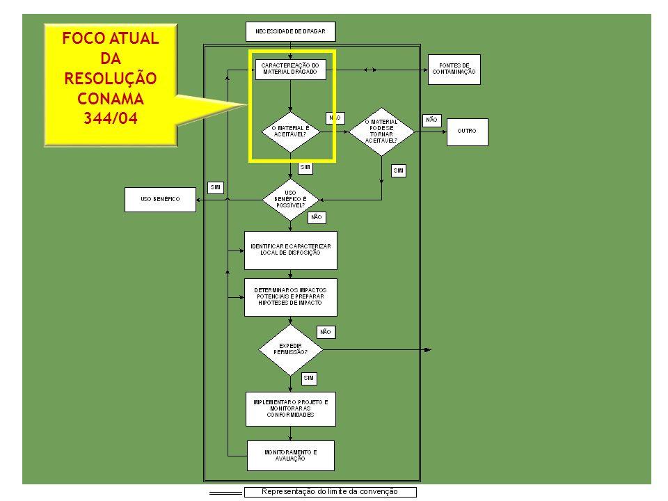 FOCO ATUAL DA RESOLUÇÃO CONAMA 344/04