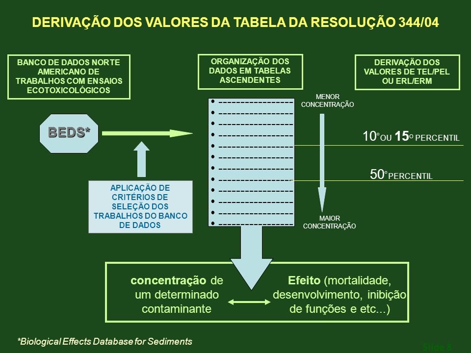 Slide 8 APLICAÇÃO DE CRITÉRIOS DE SELEÇÃO DOS TRABALHOS DO BANCO DE DADOS MENOR CONCENTRAÇÃO MAIOR CONCENTRAÇÃO ORGANIZAÇÃO DOS DADOS EM TABELAS ASCEN