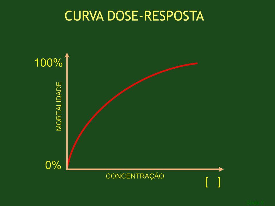 Slide 9 CURVA DOSE-RESPOSTA