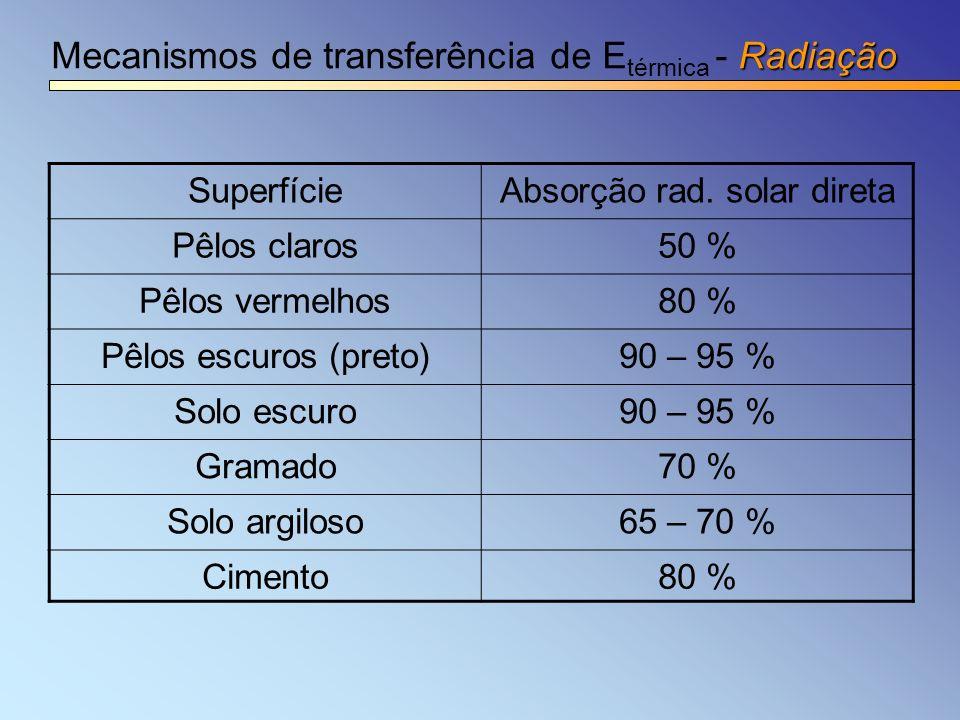 Radiação Mecanismos de transferência de E térmica - Radiação SuperfícieAbsorção rad. solar direta Pêlos claros50 % Pêlos vermelhos80 % Pêlos escuros (