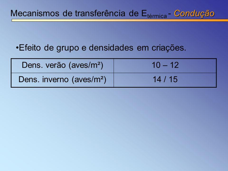 Condução Mecanismos de transferência de E térmica - Condução Efeito de grupo e densidades em criações. Dens. verão (aves/m²)10 – 12 Dens. inverno (ave