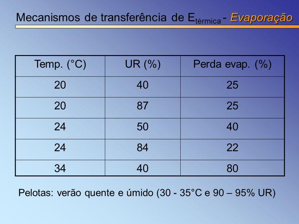 Evaporação Mecanismos de transferência de E térmica - Evaporação Temp. (°C)UR (%)Perda evap. (%) 204025 208725 245040 248422 344080 Pelotas: verão que
