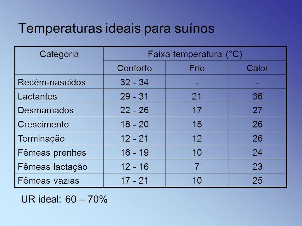 Temperaturas ideais para suínos CategoriaFaixa temperatura (°C) ConfortoFrioCalor Recém-nascidos32 - 34-- Lactantes29 - 312136 Desmamados22 - 261727 C
