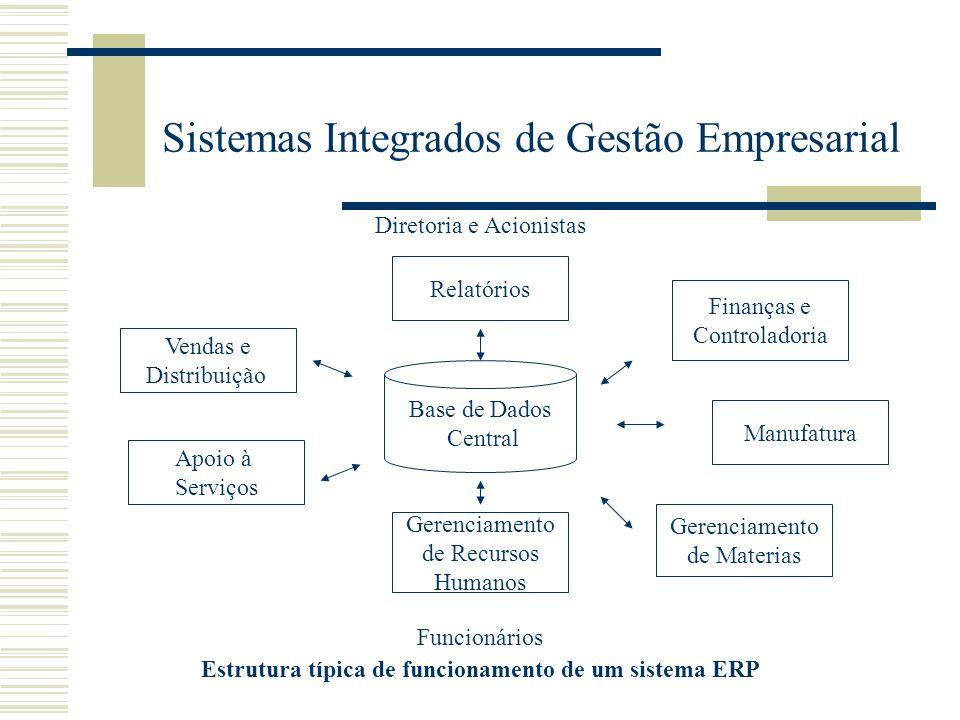 Sistemas Integrados de Gestão Empresarial Diretoria e Acionistas Funcionários Estrutura típica de funcionamento de um sistema ERP Relatórios Vendas e