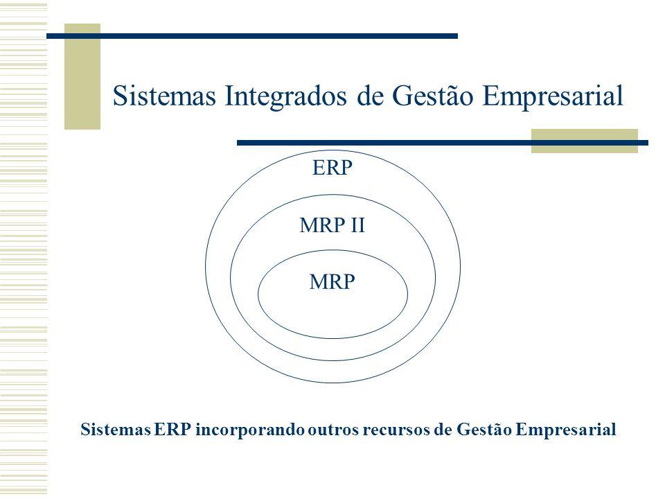 Sistemas Integrados de Gestão Empresarial Sistemas ERP incorporando outros recursos de Gestão Empresarial ERP MRP II MRP