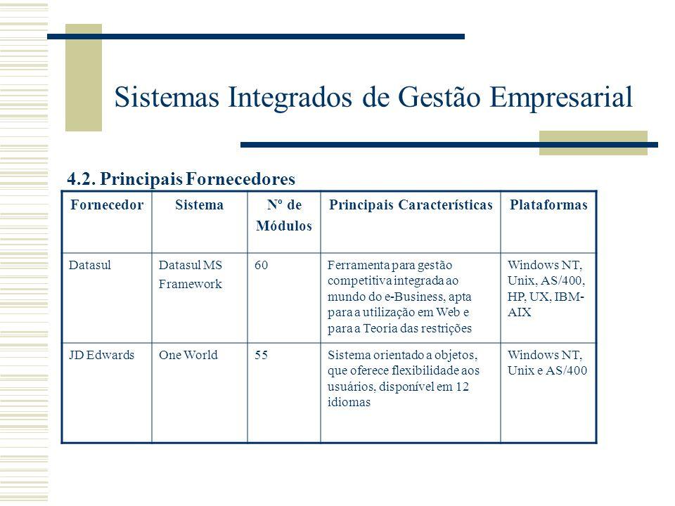 Sistemas Integrados de Gestão Empresarial 4.2. Principais Fornecedores FornecedorSistemaNº de Módulos Principais CaracterísticasPlataformas DatasulDat
