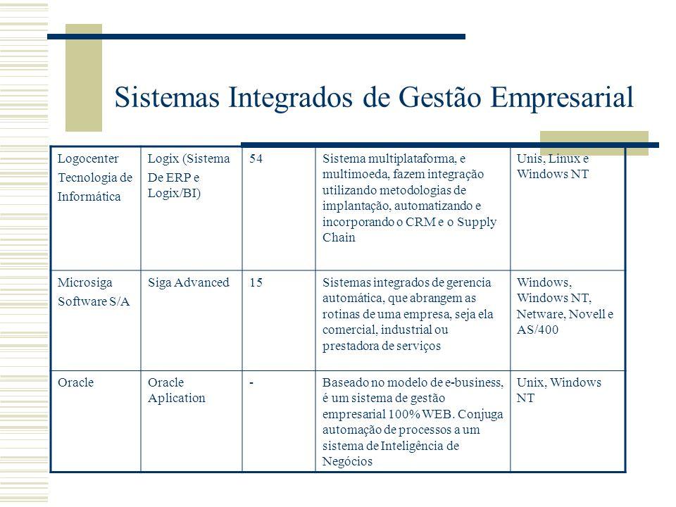 Sistemas Integrados de Gestão Empresarial Logocenter Tecnologia de Informática Logix (Sistema De ERP e Logix/BI) 54Sistema multiplataforma, e multimoe