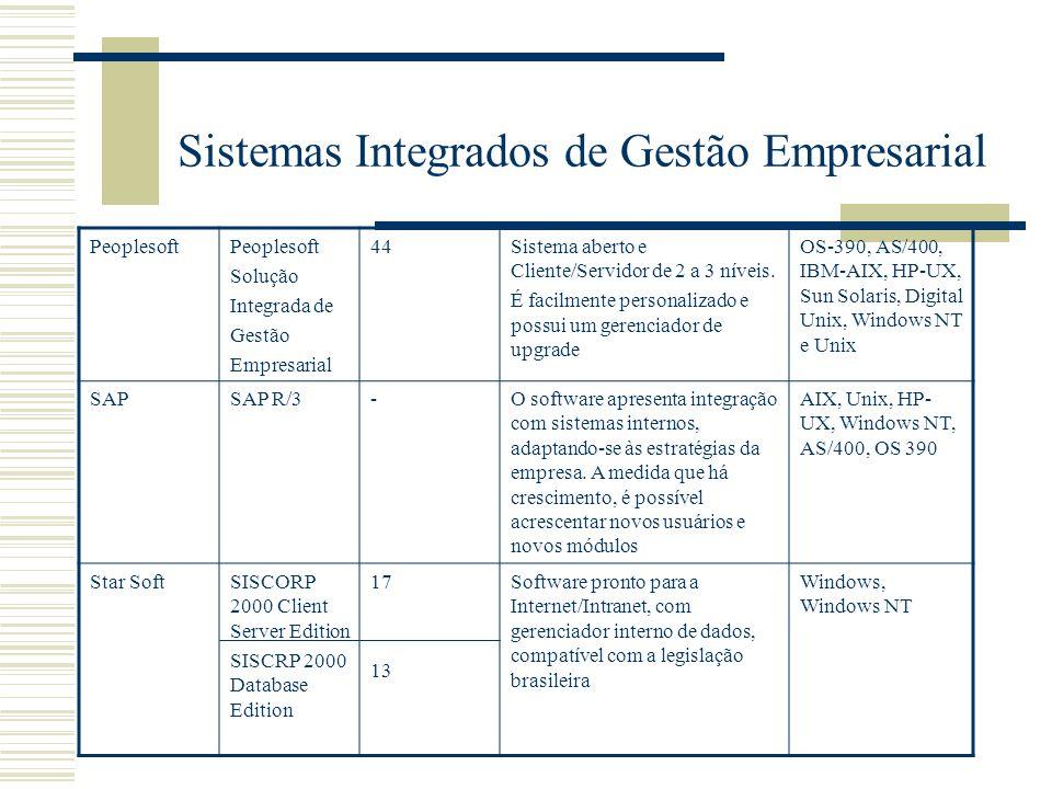 Sistemas Integrados de Gestão Empresarial Peoplesoft Solução Integrada de Gestão Empresarial 44Sistema aberto e Cliente/Servidor de 2 a 3 níveis. É fa