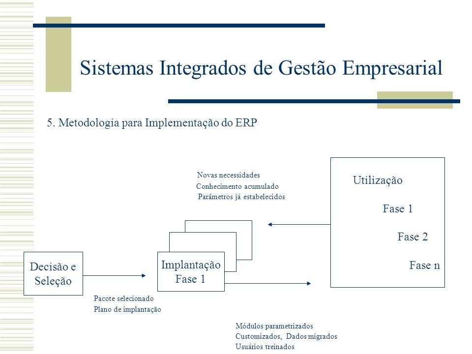 Sistemas Integrados de Gestão Empresarial 5. Metodologia para Implementação do ERP Novas necessidades Conhecimento acumulado Parâmetros já estabelecid