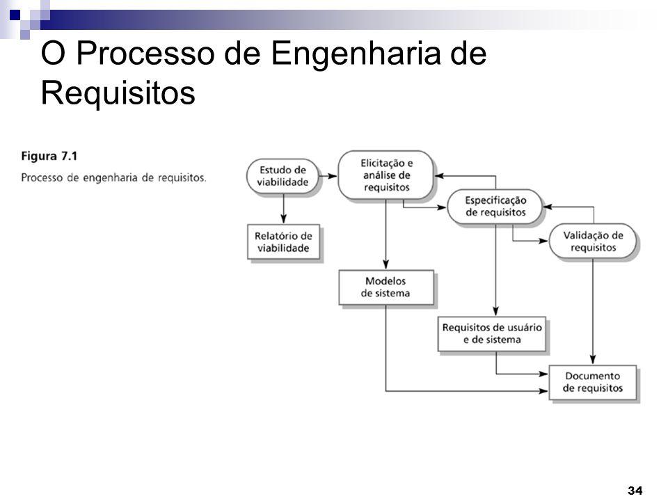 34 O Processo de Engenharia de Requisitos