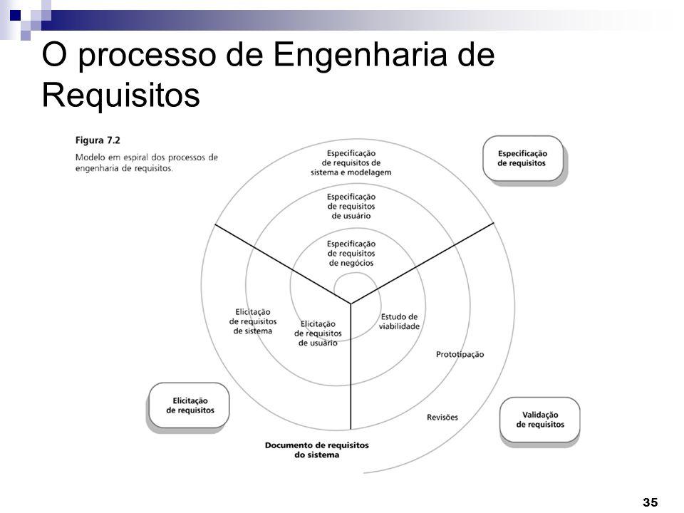 35 O processo de Engenharia de Requisitos