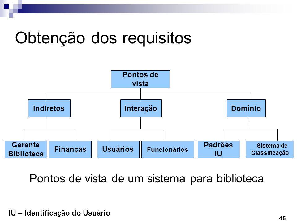 45 Obtenção dos requisitos Pontos de vista InteraçãoIndiretosDomínio Gerente Biblioteca FinançasUsuários Funcionários Padrões IU Sistema de Classifica