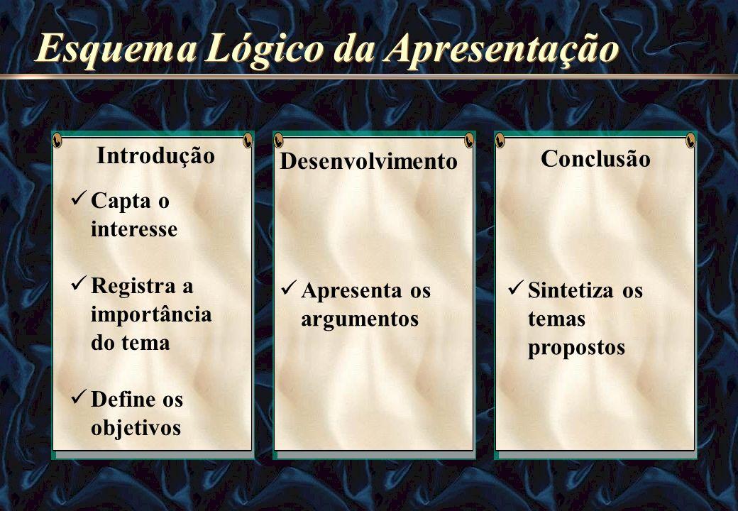 Esquema Lógico da Apresentação Capta o interesse Registra a importância do tema Define os objetivos Introdução Apresenta os argumentos Desenvolvimento