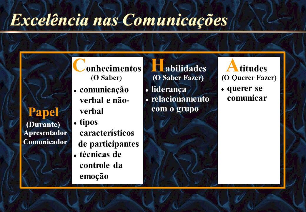 comunicação verbal e não- verbal tipos característicos de participantes técnicas de controle da emoção liderança relacionamento com o grupo querer se