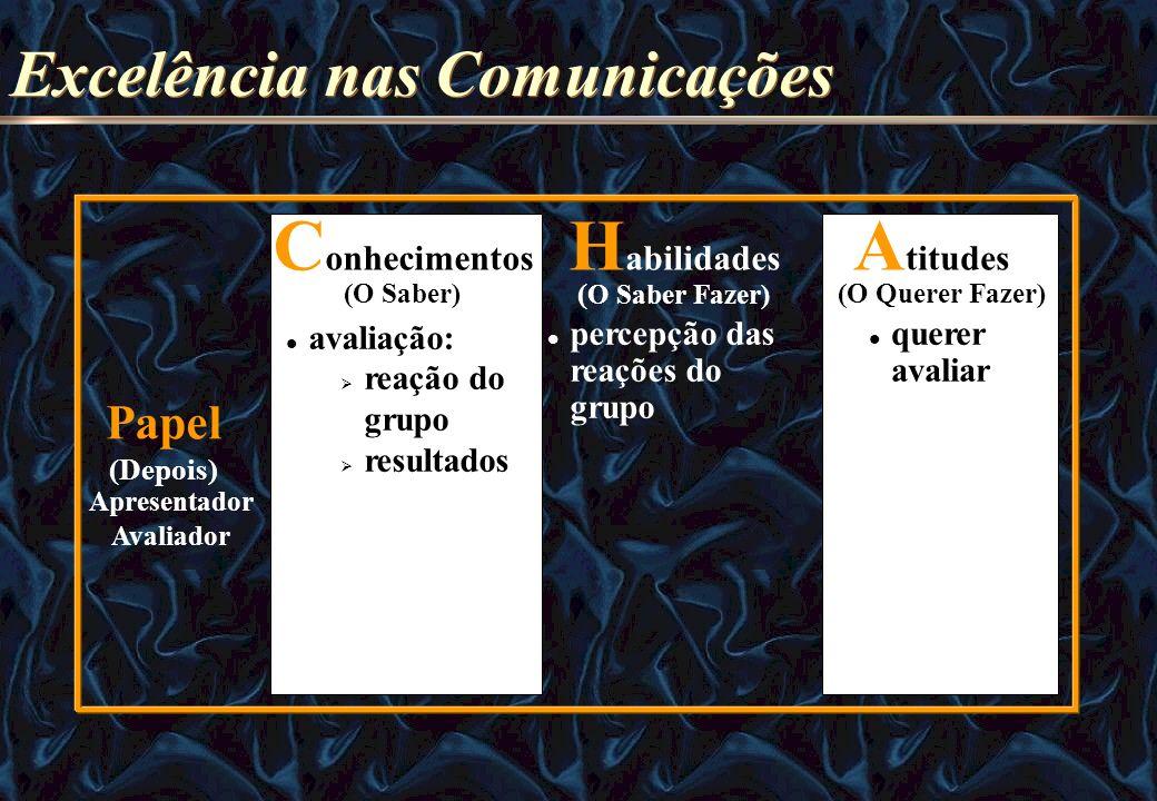 H abilidades ( O Saber Fazer) Apresentador Avaliador Papel (Depois) C onhecimentos (O Saber) A titudes (O Querer Fazer) avaliação: reação do grupo res