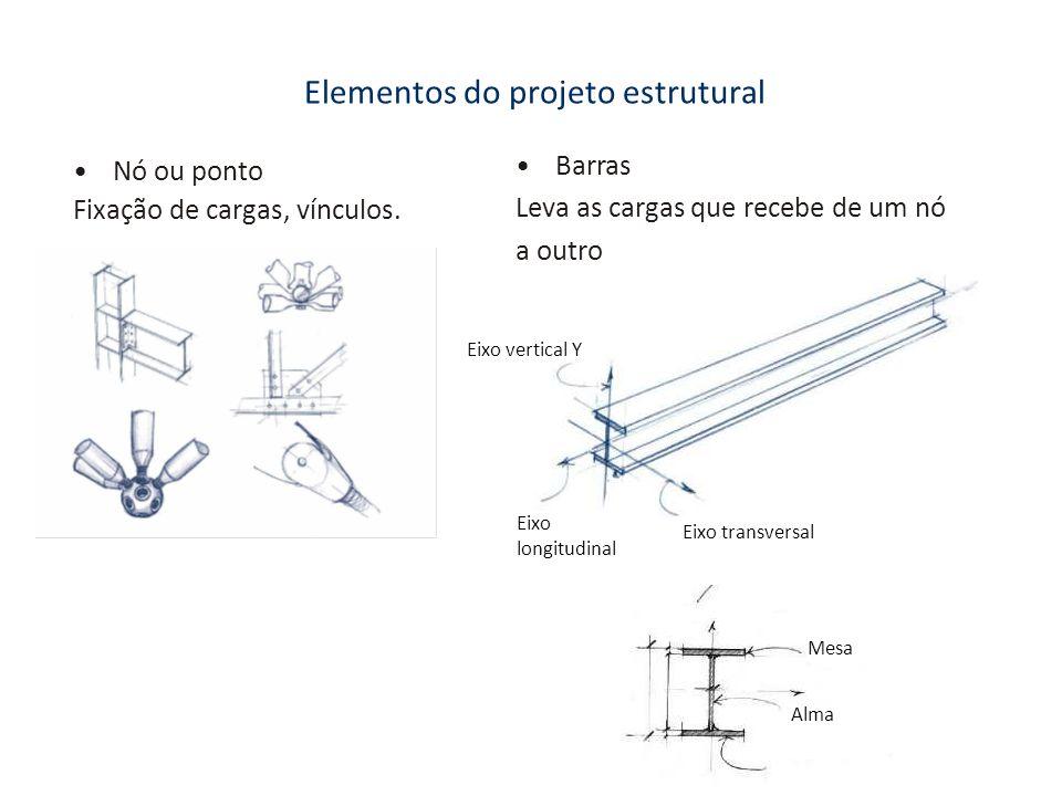 Elementos do projeto estrutural Nó ou ponto Fixação de cargas, vínculos. Barras Leva as cargas que recebe de um nó a outro Eixo vertical Y Eixo longit