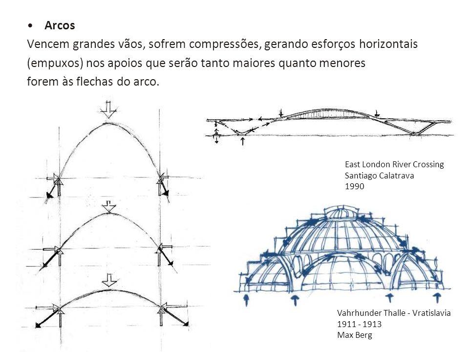 Arcos Vencem grandes vãos, sofrem compressões, gerando esforços horizontais (empuxos) nos apoios que serão tanto maiores quanto menores forem às flech