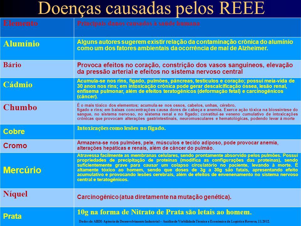 Vida útil dos REEE – em Carlos Silva Filho, já citado EquipamentoVida útil de anosPeso (kg) PC + Monitor5-825 Laptop5-85 Impressora58 Telefone Móvel40,1 TV830 Refrigerador1045