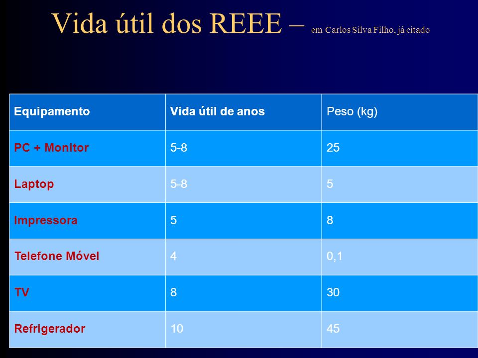 Comportamento do consumidor – Ademir Brescansin – ABINEE-Associação Brasileira da Indústria Elétrica e Eletrônica, 23/04/2013, Felsberg e Associados, acessado em www.felsberg.com.br/.../logística_Reversa_REEE_ABINEE_Ademir.pdf