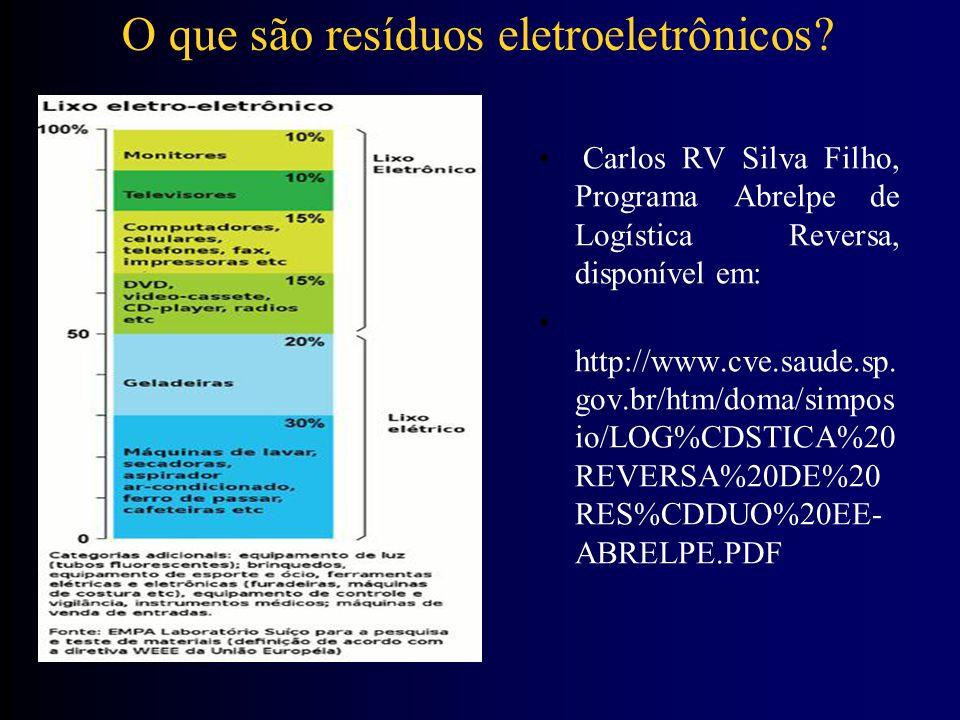 Periculosidade dos REEE Um equipamento eletroeletrônico moderno contém vários elementos químicos.