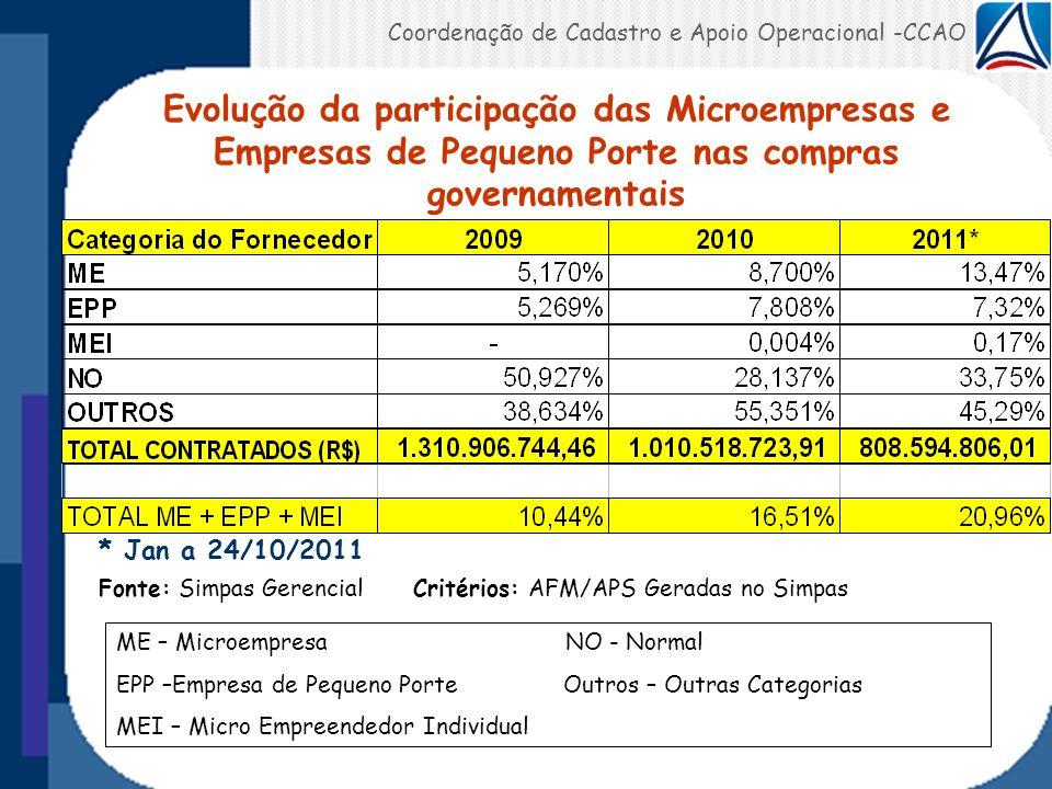 Coordenação de Cadastro e Apoio Operacional -CCAO * Jan a 24/10/2011 Fonte: Simpas Gerencial Critérios: AFM/APS Geradas no Simpas ME – Microempresa NO