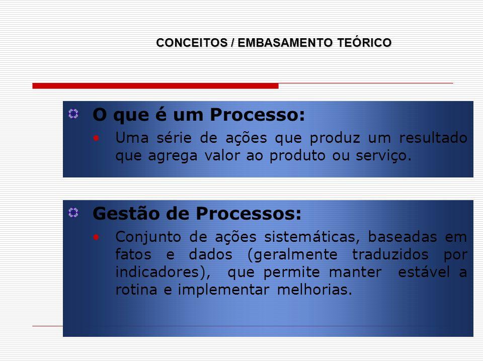 O que é um Processo: Uma série de ações que produz um resultado que agrega valor ao produto ou serviço. Gestão de Processos: Conjunto de ações sistemá