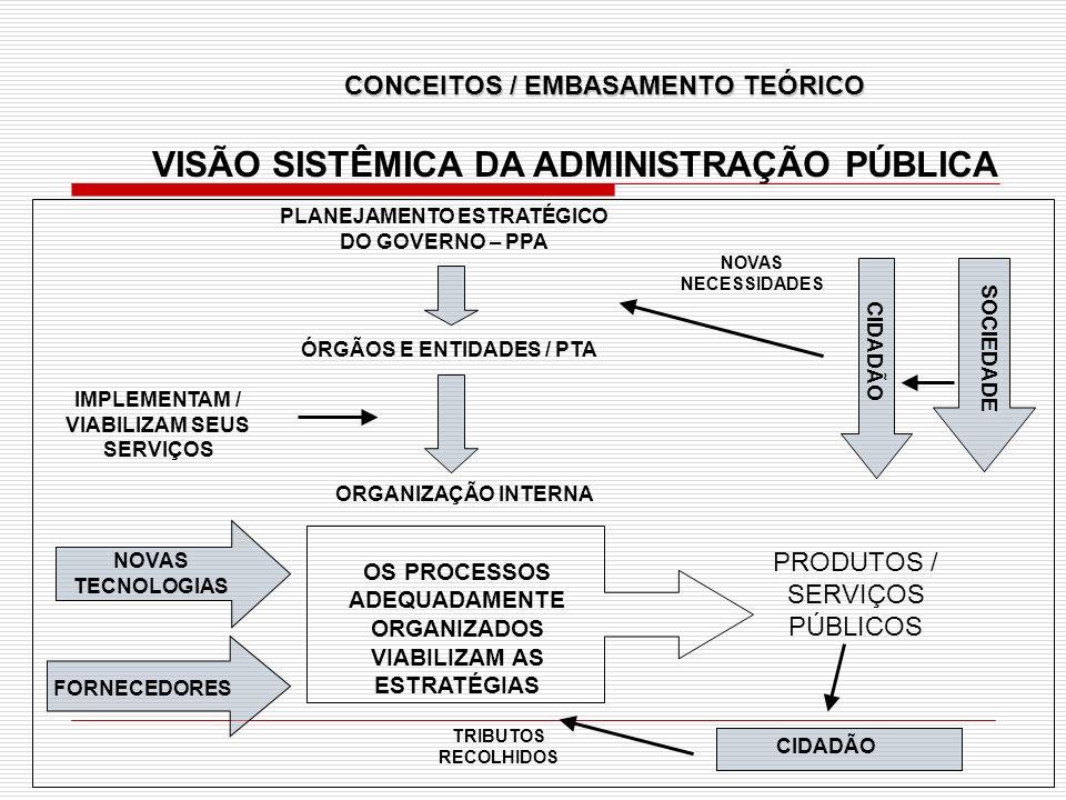 PRODUTOS / SERVIÇOS PÚBLICOS SOCIEDADE ÓRGÃOS E ENTIDADES / PTA CIDADÃO NOVAS TECNOLOGIAS FORNECEDORES VISÃO SISTÊMICA DA ADMINISTRAÇÃO PÚBLICA NOVAS