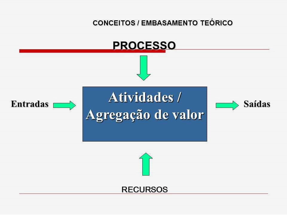 Atividades / Agregação de valor EntradasSaídas RECURSOS PROCESSO CONCEITOS / EMBASAMENTO TEÓRICO