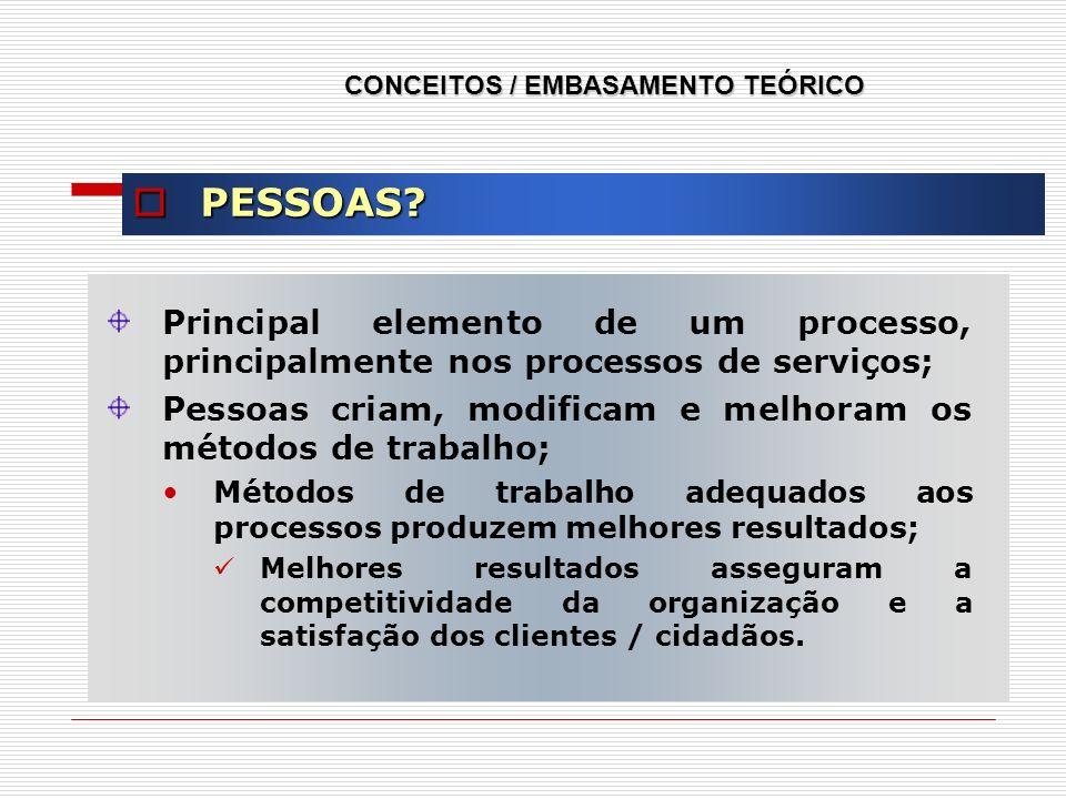Principal elemento de um processo, principalmente nos processos de serviços; Pessoas criam, modificam e melhoram os métodos de trabalho; Métodos de tr