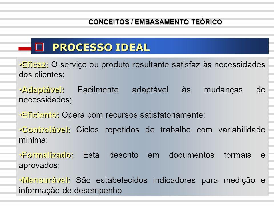 PROCESSO IDEAL PROCESSO IDEAL Eficaz:Eficaz: O serviço ou produto resultante satisfaz às necessidades dos clientes; Adaptável:Adaptável: Facilmente ad