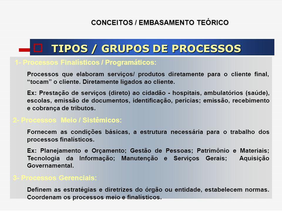 CONCEITOS / EMBASAMENTO TEÓRICO TIPOS / GRUPOS DE PROCESSOS 1- Processos Finalísticos / Programáticos: Processos que elaboram serviços/ produtos diret