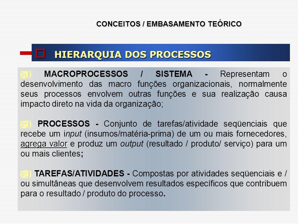 CONCEITOS / EMBASAMENTO TEÓRICO HIERARQUIA DOS PROCESSOS HIERARQUIA DOS PROCESSOS 1) MACROPROCESSOS / SISTEMA - Representam o desenvolvimento das macr