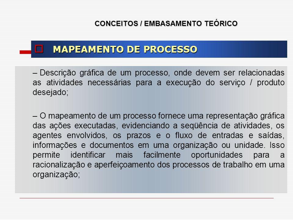 CONCEITOS / EMBASAMENTO TEÓRICO MAPEAMENTO DE PROCESSO MAPEAMENTO DE PROCESSO – Descrição gráfica de um processo, onde devem ser relacionadas as ativi